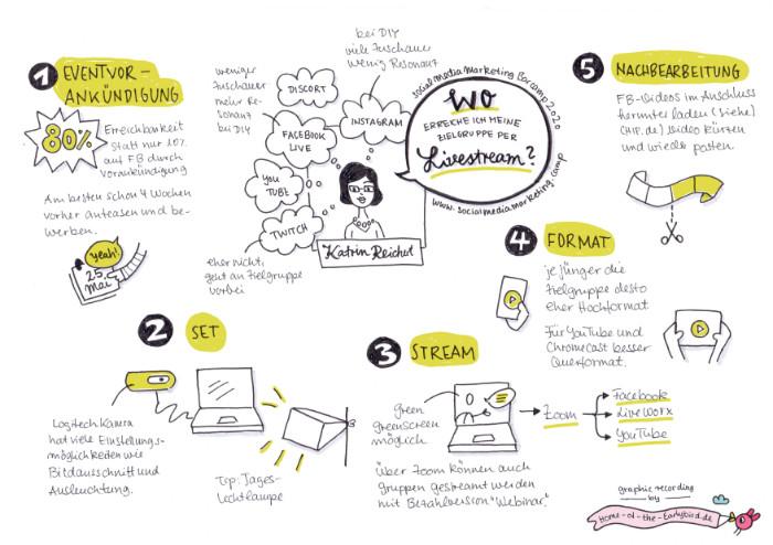 Wo erreiche ich meine Zielgruppe per Livestream? - Graphic Recording - 3. Social Media Marketing Barcamp