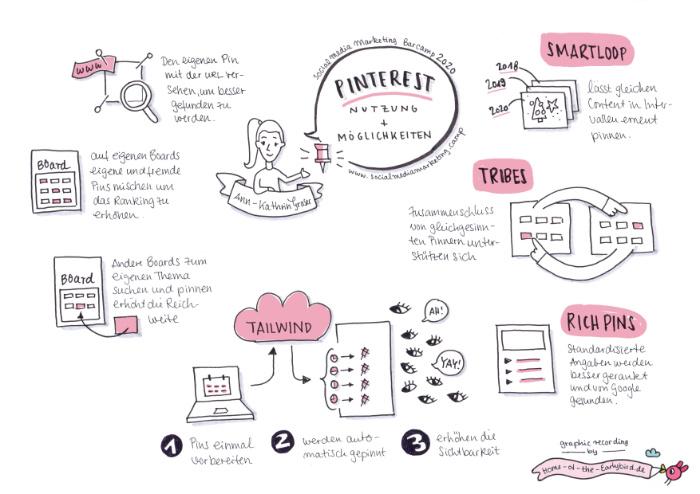 Pinterest Nutzung & Möglichkeiten - Graphic Recording - 3. Social Media Marketing Barcamp